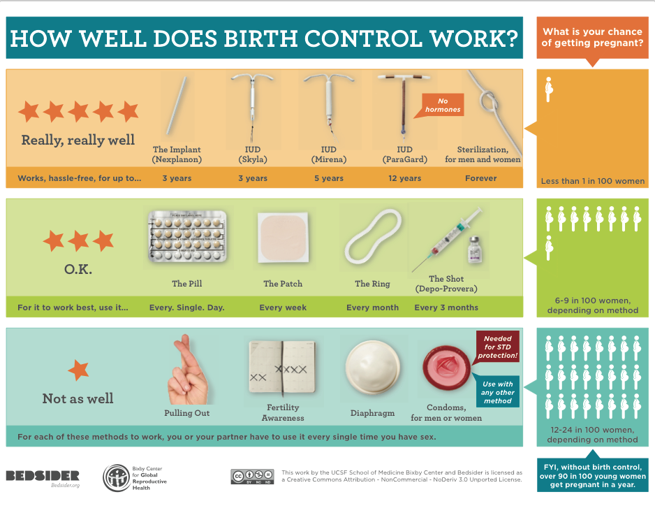 Important Federal Guidance On Birth Control Coverage Me My Obg